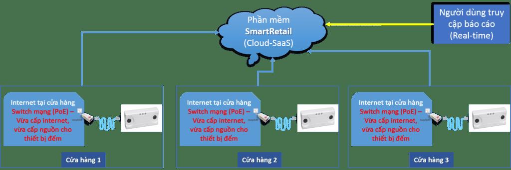 Thiết bị đếm người   Hệ thống đếm người   Giải pháp đếm người - SmartRetail