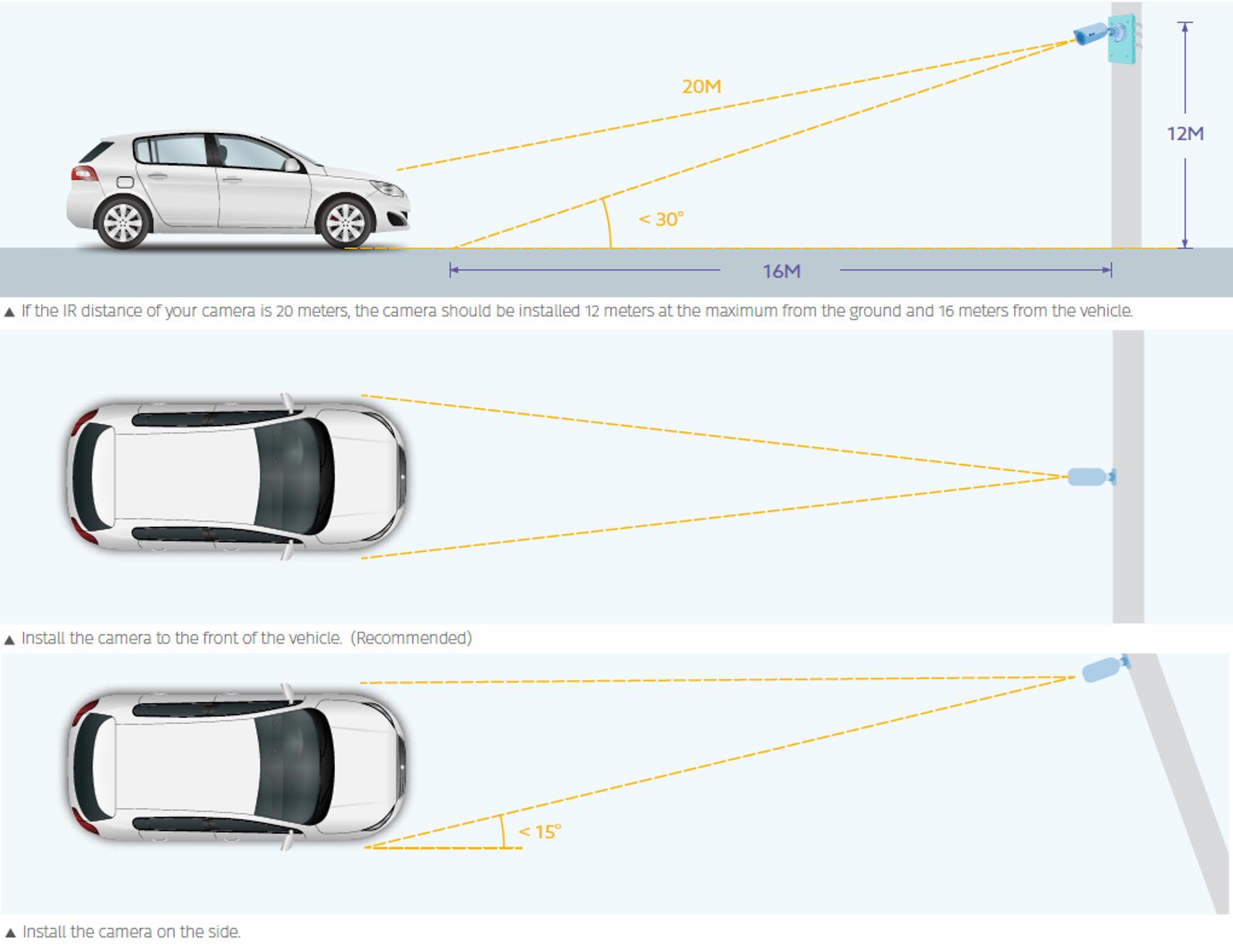 Cách lắp đặt Camera nhận dạng biển số xe LPR1200 - SmartRetail