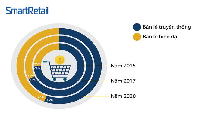 Ngành Bán lẻ - Top 10 công ty bán lẻ tại Việt Nam năm 2018