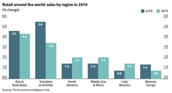 Ngành bán lẻ năm 2019 phát triển không đều