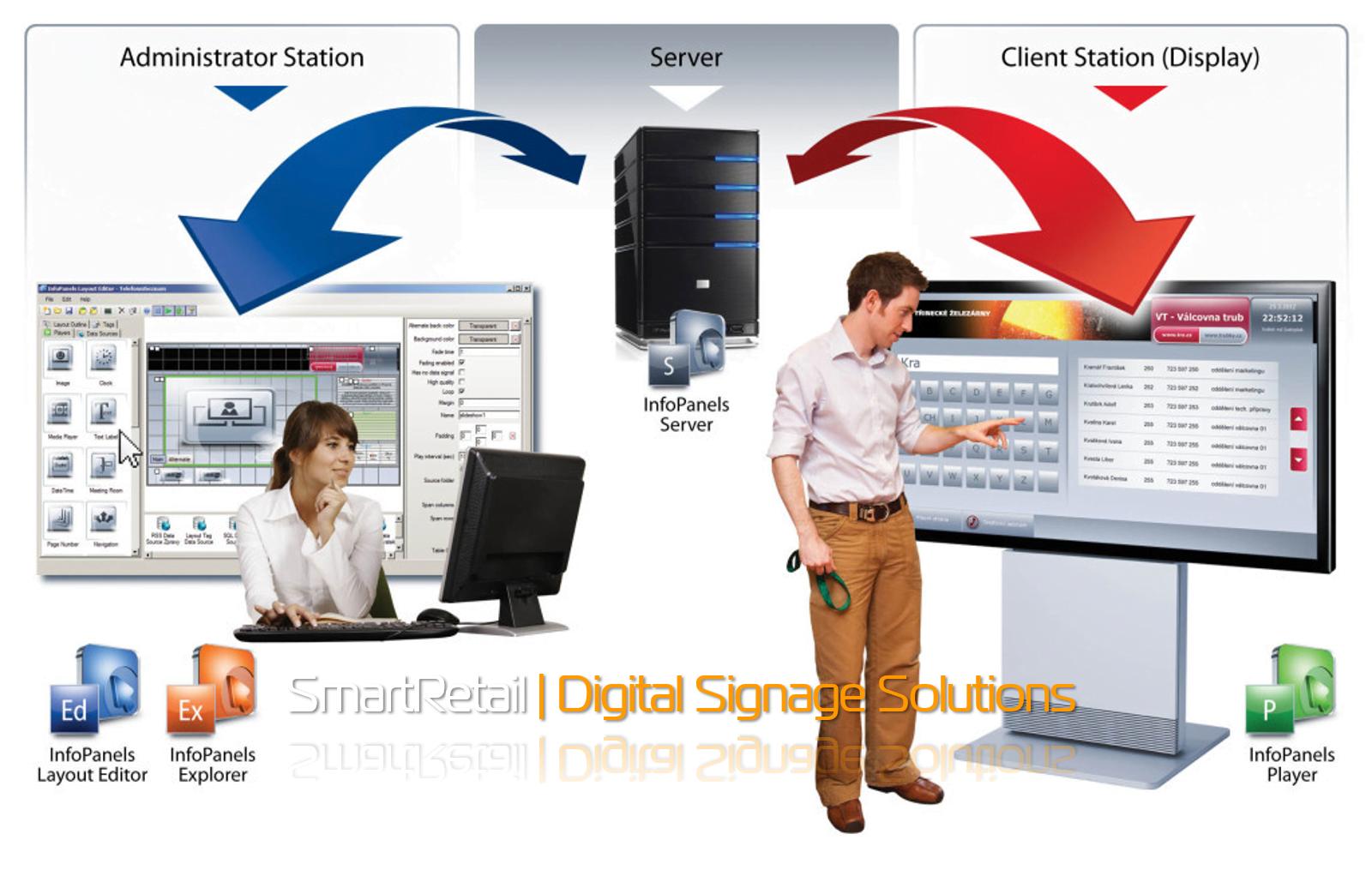 Hệ thống digital signage
