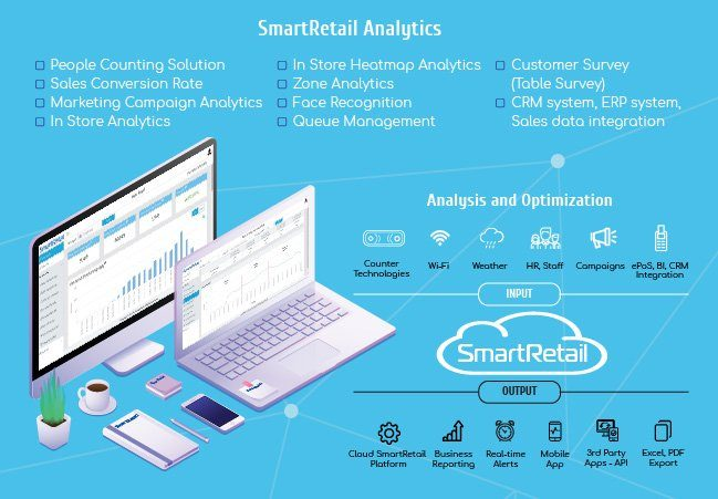Giải pháp đếm người chuyên dụng - SmartRetail