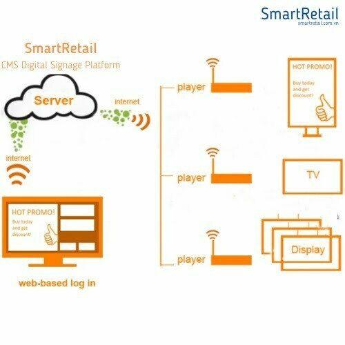 Android Box | Thiết bị phát chương trình quảng cáo ra màn hình kỹ thuật số LCD/ TV/ Smart TV - SmartRetail